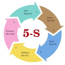 Áp dụng 5S tại Công ty TNHH Hợp Nhất