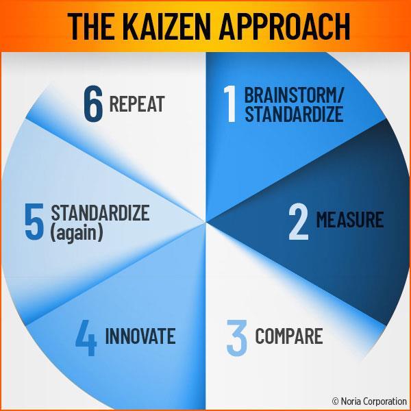 Áp dụng Kaizen tại Công ty TNHH Thủy sản Phú Tân